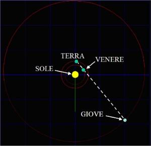 Allineamento dallo Spazio 300x290 UFO in cielo? No! La congiunzione Giove Venere del marzo 2012