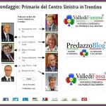 sondaggio primarie centro sinistra in trentino 2013 fiemme fassa predazzo 150x150 Ugo Rossi vince le primarie del Trentino   I risultati