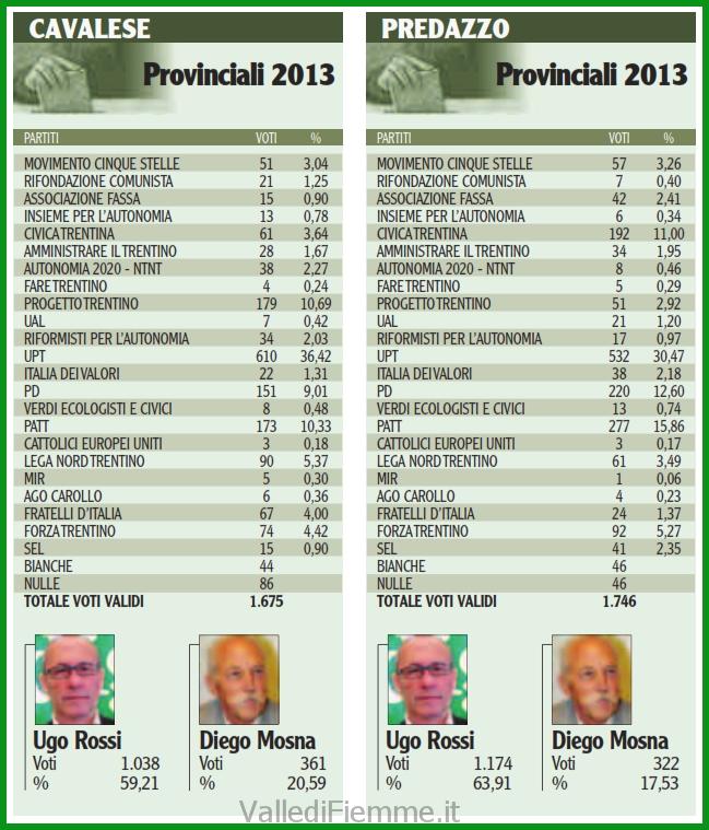 risultati elezioni provincia trento 2013 cavalese predazzo Gilmozzi, De Godenz e Lozzer, i tre moschettieri di Fiemme in Provincia