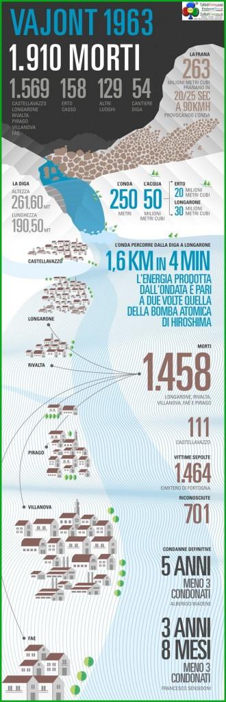 vajont 1963 le cifre del disastro 330x1024 50 anni fa il Vajont non è servito ad evitare Stava