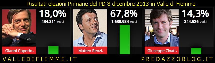 risultati elezioni primarie pd 8 dicembre 2013 Risultati elezioni primarie PD in Fiemme e Fassa
