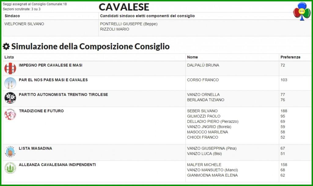 simulazione consiglio comunale cavalese 1024x608 Silvano Welponer riconfermato sindaco di Cavalese