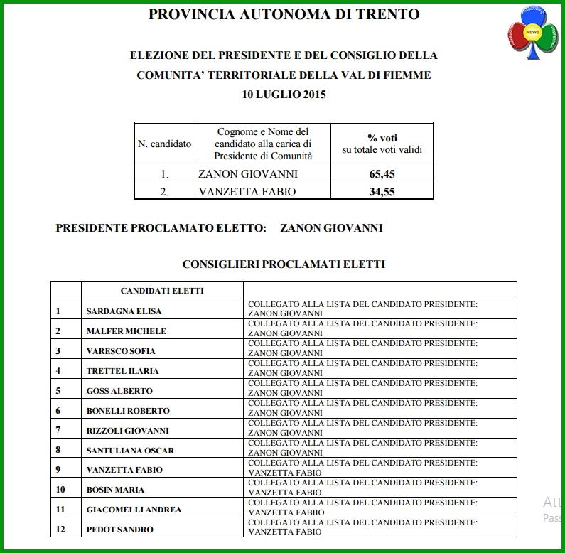 risultati elezioni comunita di valle fiemme luglio 2015 Giovanni Zanon è il nuovo Presidente della Comunità di Valle